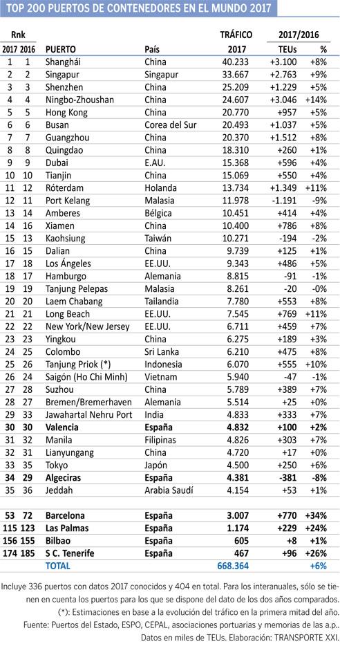 ranking-puertos-2017