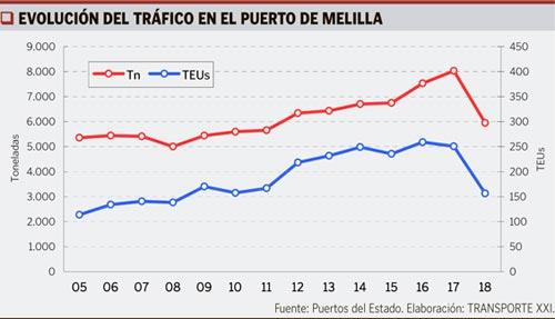 Cuadro evolución tráfico Melilla
