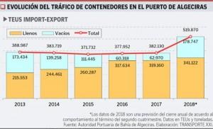 Evolución del tráfico de contenedores en el puerto de Algeciras