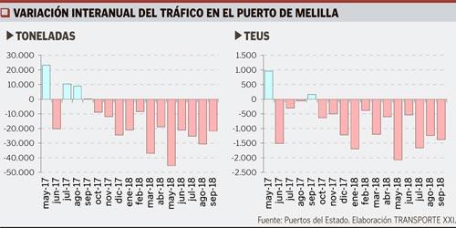 Evol-puerto-de-Melilla-Int