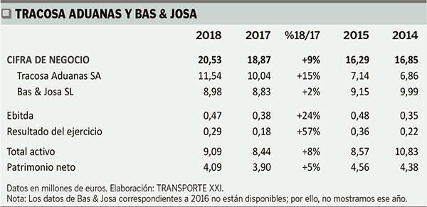 Tracosa y Bas & Josa