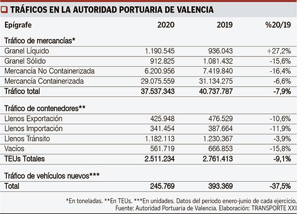 Cuadro web interior tráficos valencia